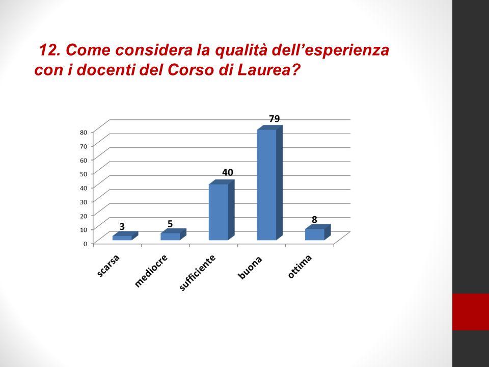 12. Come considera la qualità dell'esperienza con i docenti del Corso di Laurea?