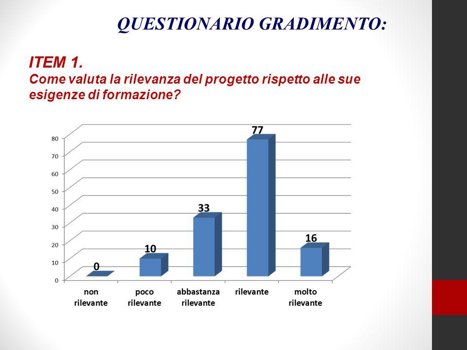 ITEM 1. Come valuta la rilevanza del progetto rispetto alle sue esigenze di formazione? QUESTIONARIO GRADIMENTO: