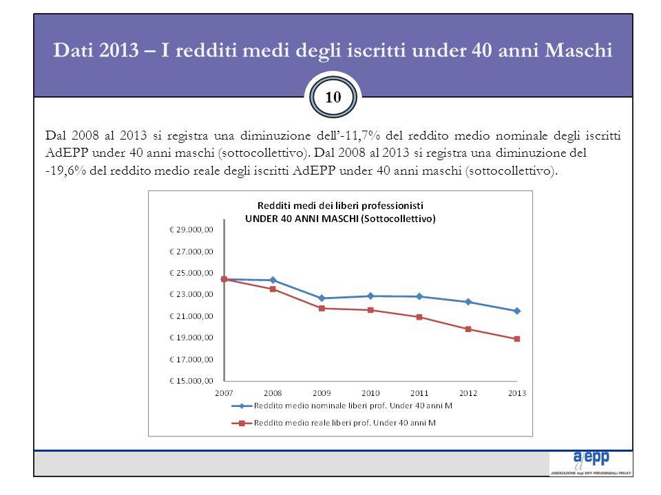 Dati 2013 – I redditi medi degli iscritti under 40 anni Maschi 10 Dal 2008 al 2013 si registra una diminuzione dell'-11,7% del reddito medio nominale degli iscritti AdEPP under 40 anni maschi (sottocollettivo).
