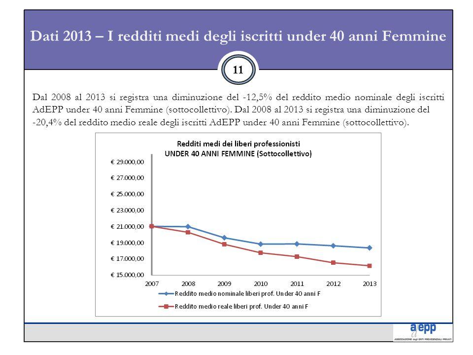 Dati 2013 – I redditi medi degli iscritti under 40 anni Femmine 11 Dal 2008 al 2013 si registra una diminuzione del -12,5% del reddito medio nominale degli iscritti AdEPP under 40 anni Femmine (sottocollettivo).