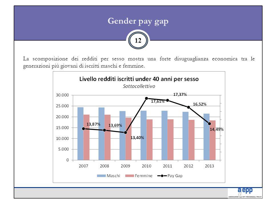 Gender pay gap 12 La scomposizione dei redditi per sesso mostra una forte disuguaglianza economica tra le generazioni più giovani di iscritti maschi e femmine.