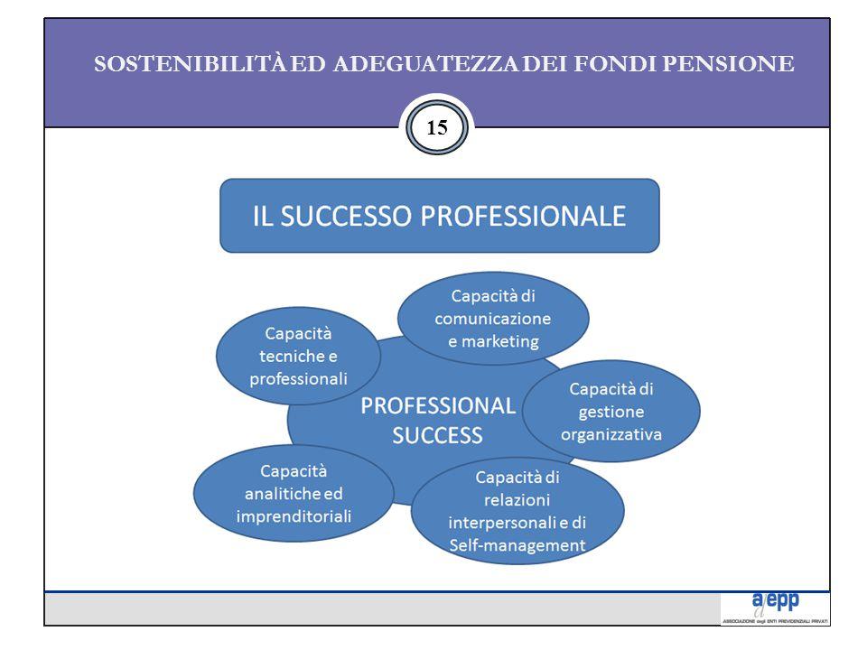 15 SOSTENIBILITÀ ED ADEGUATEZZA DEI FONDI PENSIONE