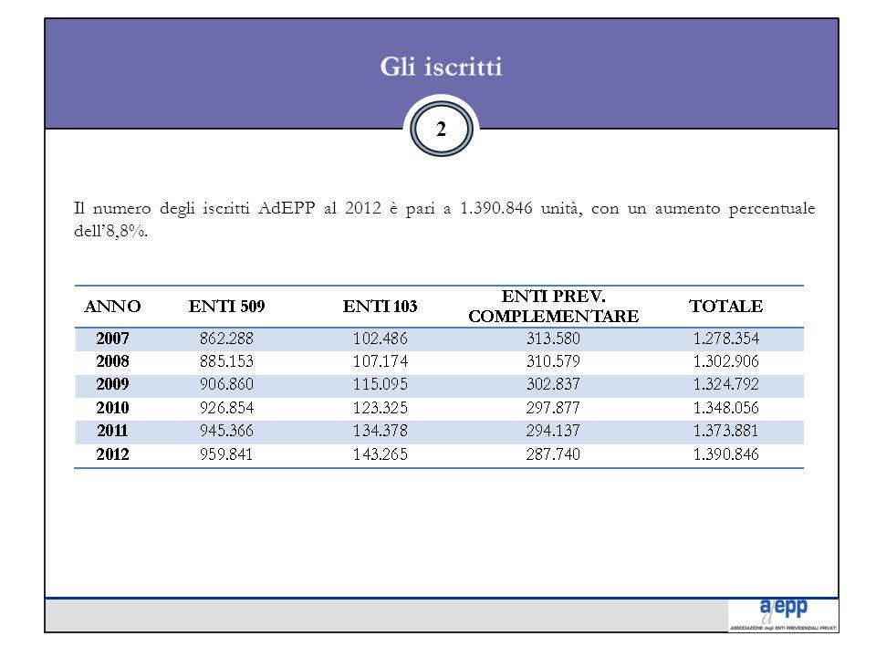 Gli iscritti 2 Il numero degli iscritti AdEPP al 2012 è pari a 1.390.846 unità, con un aumento percentuale dell'8,8%.