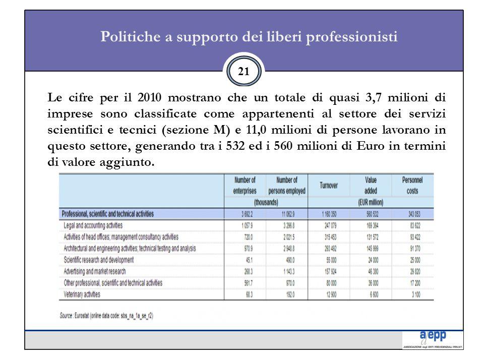 21 Le cifre per il 2010 mostrano che un totale di quasi 3,7 milioni di imprese sono classificate come appartenenti al settore dei servizi scientifici e tecnici (sezione M) e 11,0 milioni di persone lavorano in questo settore, generando tra i 532 ed i 560 milioni di Euro in termini di valore aggiunto.