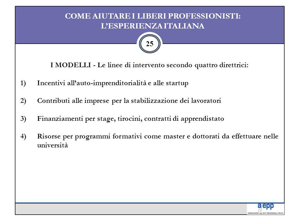 25 COME AIUTARE I LIBERI PROFESSIONISTI: L'ESPERIENZA ITALIANA I MODELLI - Le linee di intervento secondo quattro direttrici: 1)Incentivi all'auto-imprenditorialità e alle startup 2)Contributi alle imprese per la stabilizzazione dei lavoratori 3)Finanziamenti per stage, tirocini, contratti di apprendistato 4)Risorse per programmi formativi come master e dottorati da effettuare nelle università