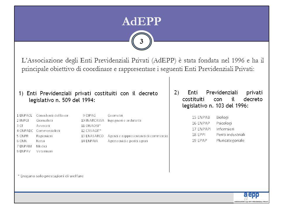 AdEPP L'Associazione degli Enti Previdenziali Privati (AdEPP) è stata fondata nel 1996 e ha il principale obiettivo di coordinare e rappresentare i seguenti Enti Previdenziali Privati: 3 1) Enti Previdenziali privati costituiti con il decreto legislativo n.