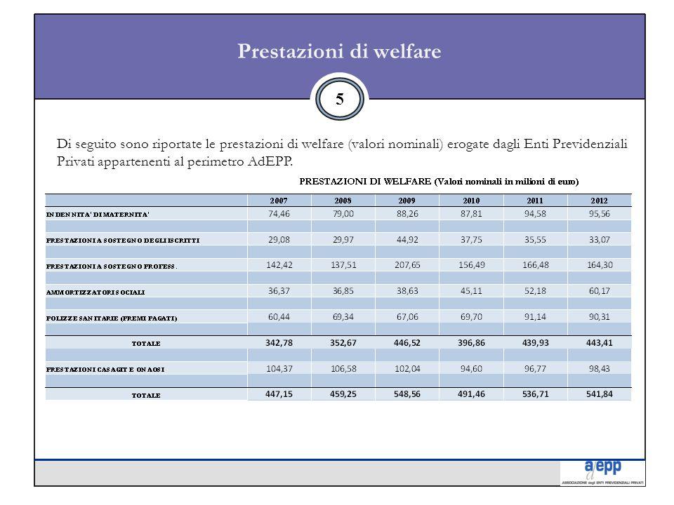 Prestazioni di welfare 5 Di seguito sono riportate le prestazioni di welfare (valori nominali) erogate dagli Enti Previdenziali Privati appartenenti al perimetro AdEPP.