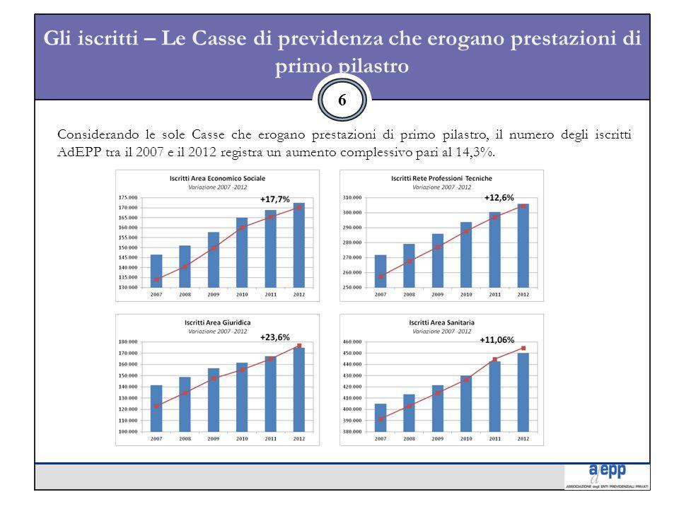 Gli iscritti – Le Casse di previdenza che erogano prestazioni di primo pilastro 6 Considerando le sole Casse che erogano prestazioni di primo pilastro, il numero degli iscritti AdEPP tra il 2007 e il 2012 registra un aumento complessivo pari al 14,3%.
