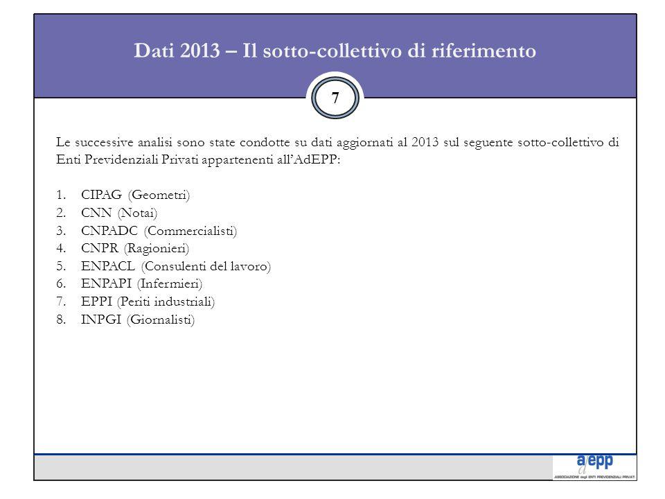 Dati 2013 – Il sotto-collettivo di riferimento 7 Le successive analisi sono state condotte su dati aggiornati al 2013 sul seguente sotto-collettivo di Enti Previdenziali Privati appartenenti all'AdEPP: 1.CIPAG (Geometri) 2.CNN (Notai) 3.CNPADC (Commercialisti) 4.CNPR (Ragionieri) 5.ENPACL (Consulenti del lavoro) 6.ENPAPI (Infermieri) 7.EPPI (Periti industriali) 8.INPGI (Giornalisti)