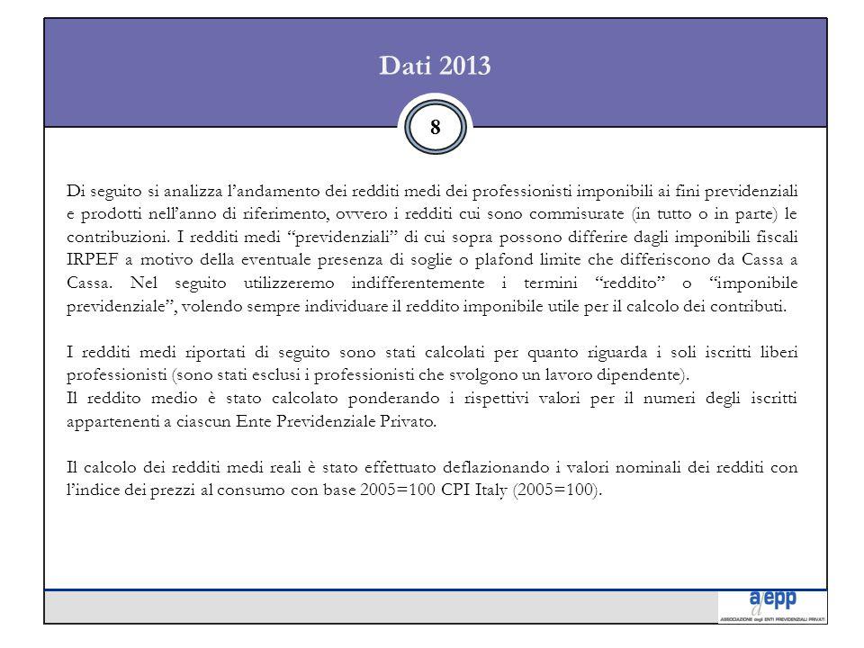 Dati 2013 8 Di seguito si analizza l'andamento dei redditi medi dei professionisti imponibili ai fini previdenziali e prodotti nell'anno di riferimento, ovvero i redditi cui sono commisurate (in tutto o in parte) le contribuzioni.