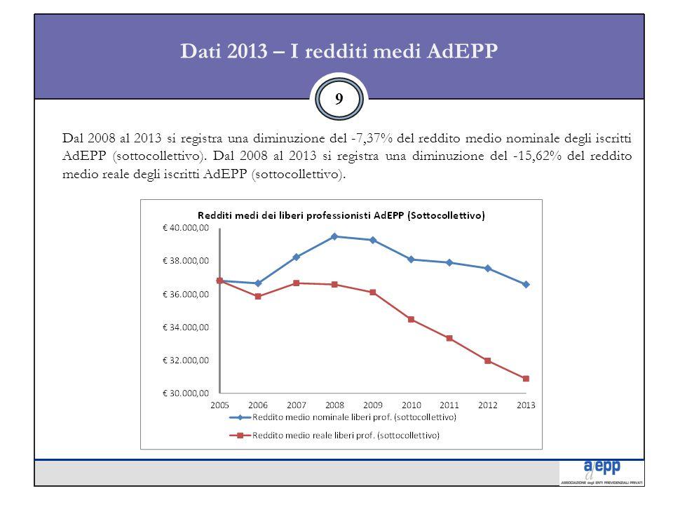 Dati 2013 – I redditi medi AdEPP 9 Dal 2008 al 2013 si registra una diminuzione del -7,37% del reddito medio nominale degli iscritti AdEPP (sottocollettivo).