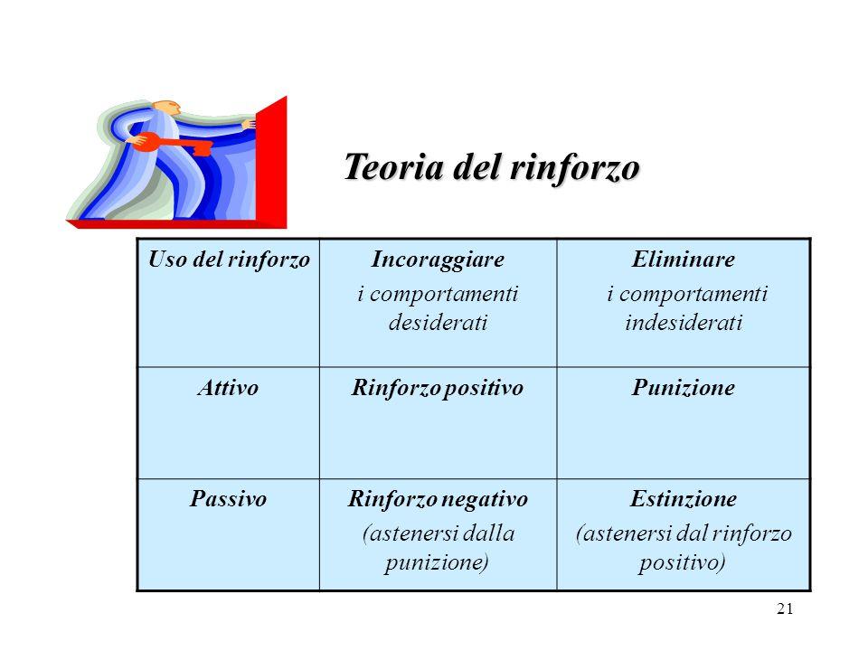 21 Teoria del rinforzo Uso del rinforzoIncoraggiare i comportamenti desiderati Eliminare i comportamenti indesiderati AttivoRinforzo positivoPunizione