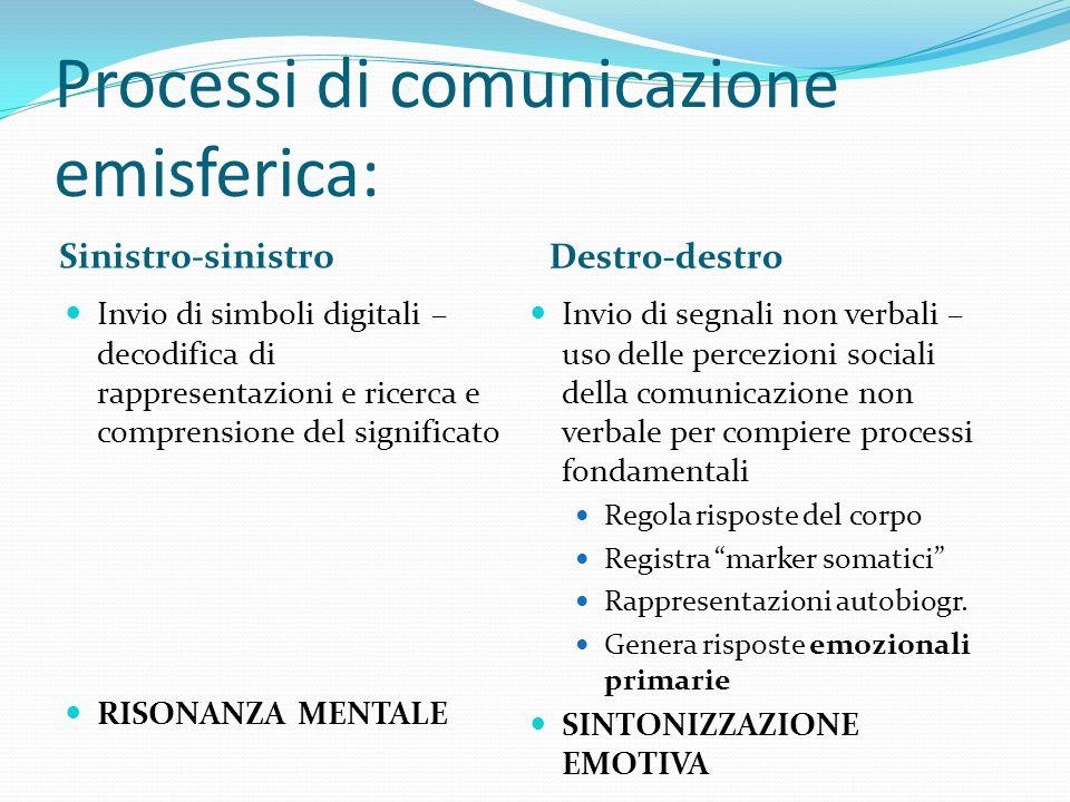 Processi di comunicazione emisferica: Sinistro-sinistro Destro-destro Invio di simboli digitali – decodifica di rappresentazioni e ricerca e comprensi