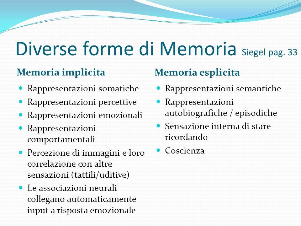 Diverse forme di Memoria Siegel pag. 33 Memoria implicita Memoria esplicita Rappresentazioni somatiche Rappresentazioni percettive Rappresentazioni em