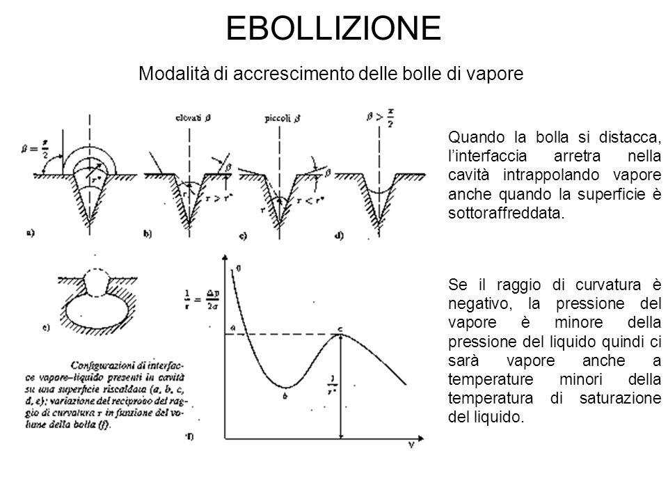 EBOLLIZIONE Modalità di accrescimento delle bolle di vapore Quando la bolla si distacca, l'interfaccia arretra nella cavità intrappolando vapore anche quando la superficie è sottoraffreddata.