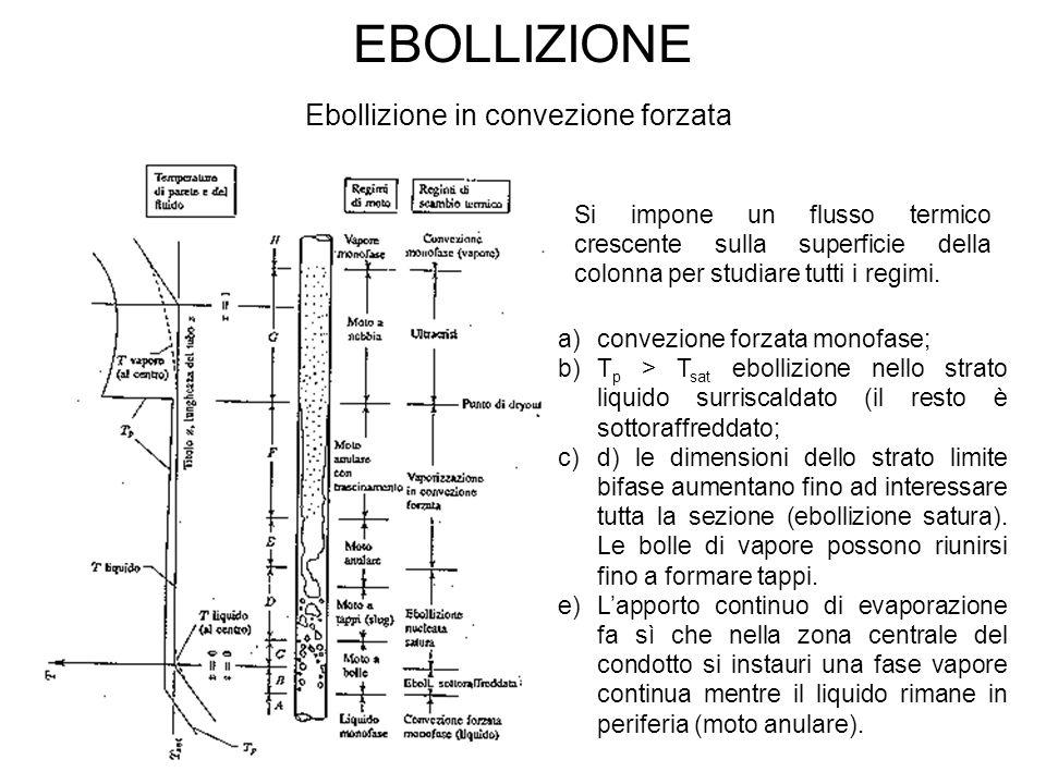 EBOLLIZIONE Ebollizione in convezione forzata Si impone un flusso termico crescente sulla superficie della colonna per studiare tutti i regimi. a)conv