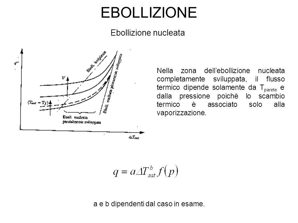 EBOLLIZIONE Ebollizione nucleata Nella zona dell'ebollizione nucleata completamente sviluppata, il flusso termico dipende solamente da T parete e dalla pressione poichè lo scambio termico è associato solo alla vaporizzazione.
