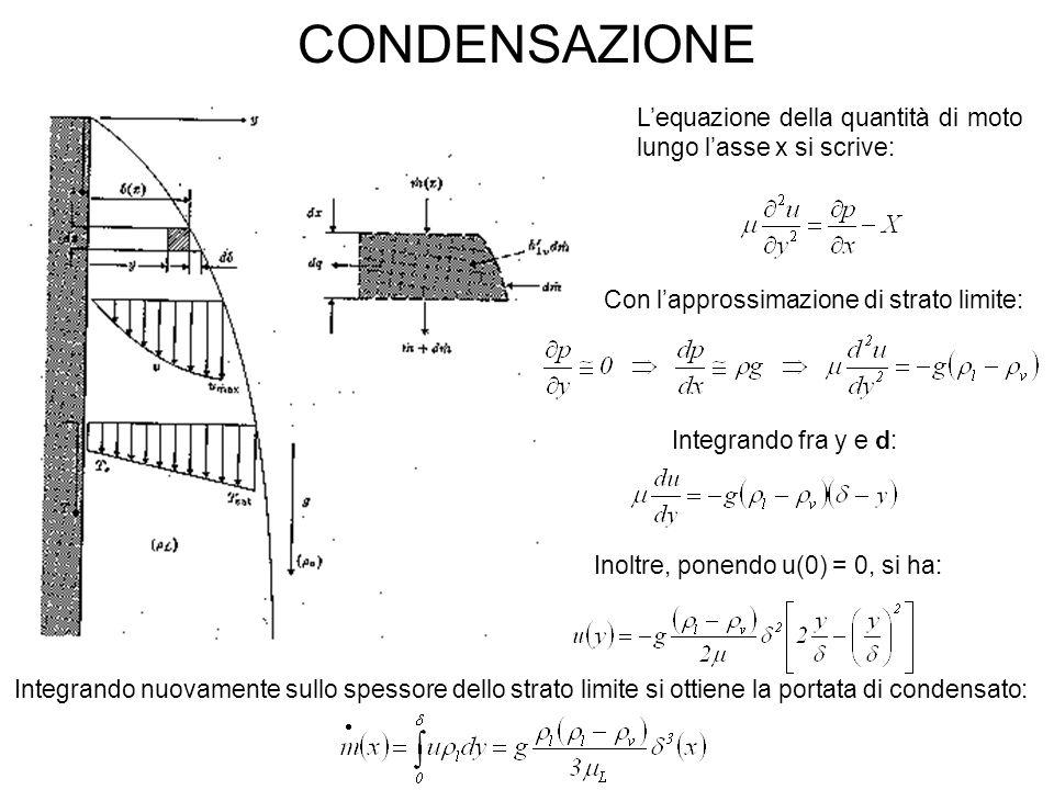 CONDENSAZIONE L'equazione della quantità di moto lungo l'asse x si scrive: Con l'approssimazione di strato limite: Integrando fra y e d: Inoltre, ponendo u(0) = 0, si ha: Integrando nuovamente sullo spessore dello strato limite si ottiene la portata di condensato: