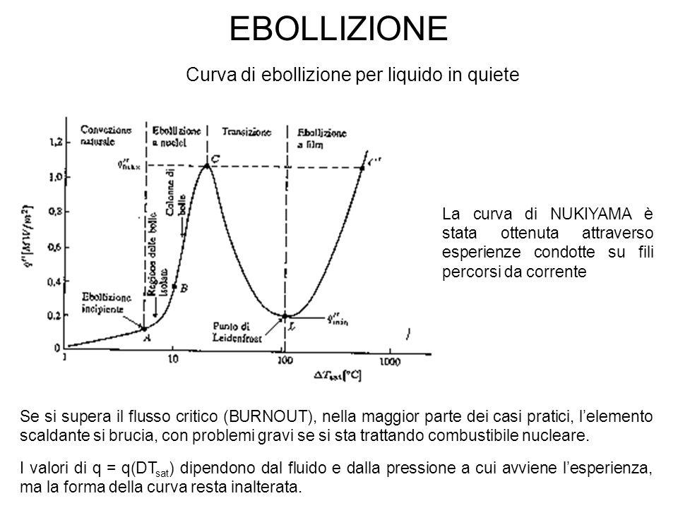 EBOLLIZIONE Curva di ebollizione per liquido in quiete Se si supera il flusso critico (BURNOUT), nella maggior parte dei casi pratici, l'elemento scaldante si brucia, con problemi gravi se si sta trattando combustibile nucleare.