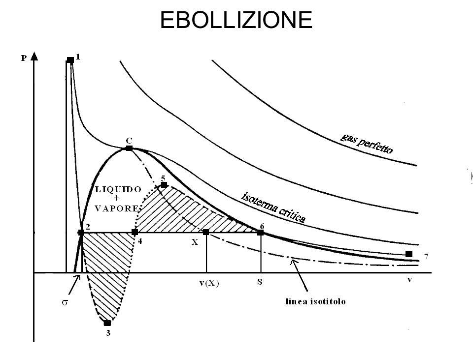 EBOLLIZIONE Ebollizione a nuclei cioè il vapore è in condizioni di saturazione.