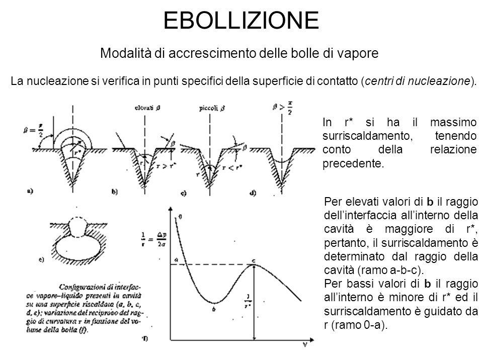 EBOLLIZIONE Modalità di accrescimento delle bolle di vapore La nucleazione si verifica in punti specifici della superficie di contatto (centri di nucl