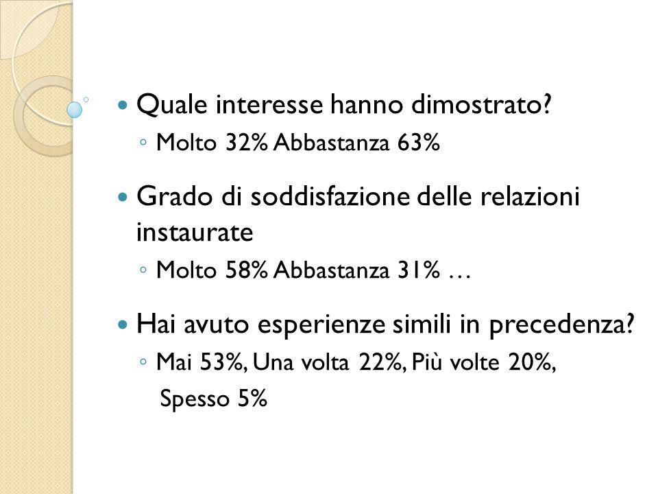 Quale interesse hanno dimostrato? ◦ Molto 32% Abbastanza 63% Grado di soddisfazione delle relazioni instaurate ◦ Molto 58% Abbastanza 31% … Hai avuto