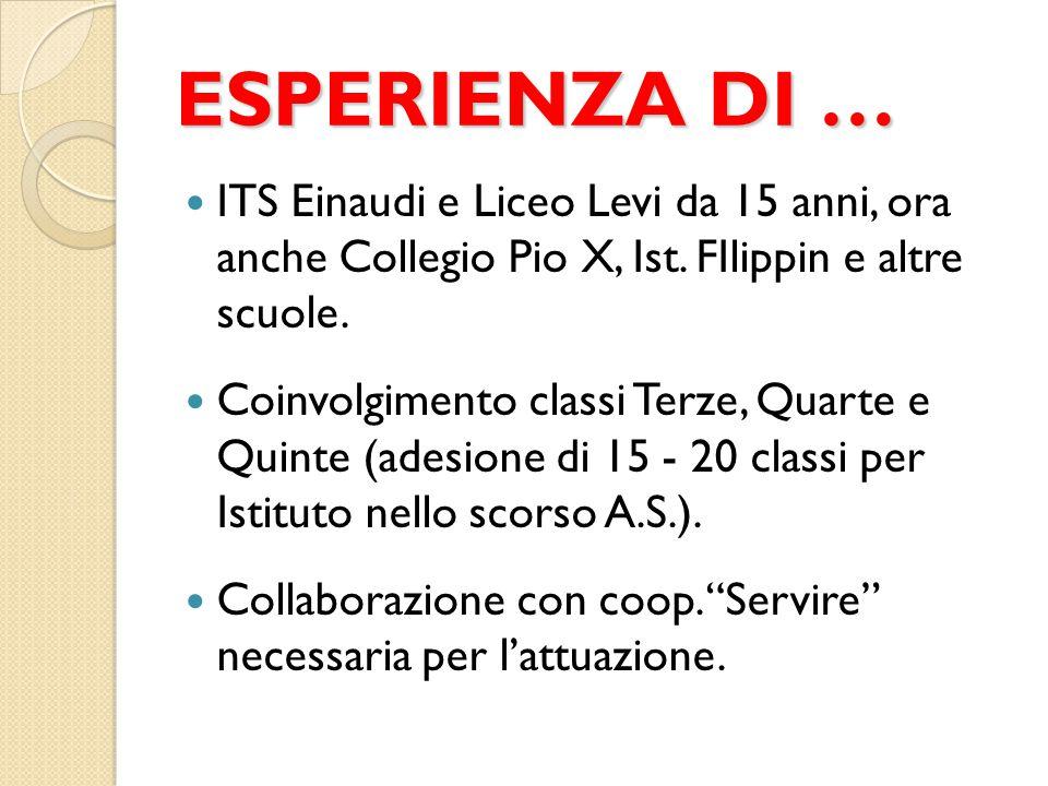 ESPERIENZA DI … ITS Einaudi e Liceo Levi da 15 anni, ora anche Collegio Pio X, Ist. FIlippin e altre scuole. Coinvolgimento classi Terze, Quarte e Qui