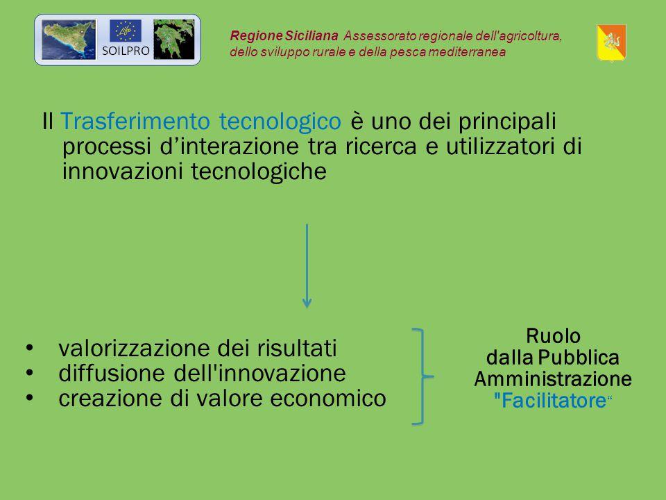 Il Trasferimento tecnologico è uno dei principali processi d'interazione tra ricerca e utilizzatori di innovazioni tecnologiche Regione Siciliana Assessorato regionale dell agricoltura, dello sviluppo rurale e della pesca mediterranea Ruolo dalla Pubblica Amministrazione Facilitatore valorizzazione dei risultati diffusione dell innovazione creazione di valore economico