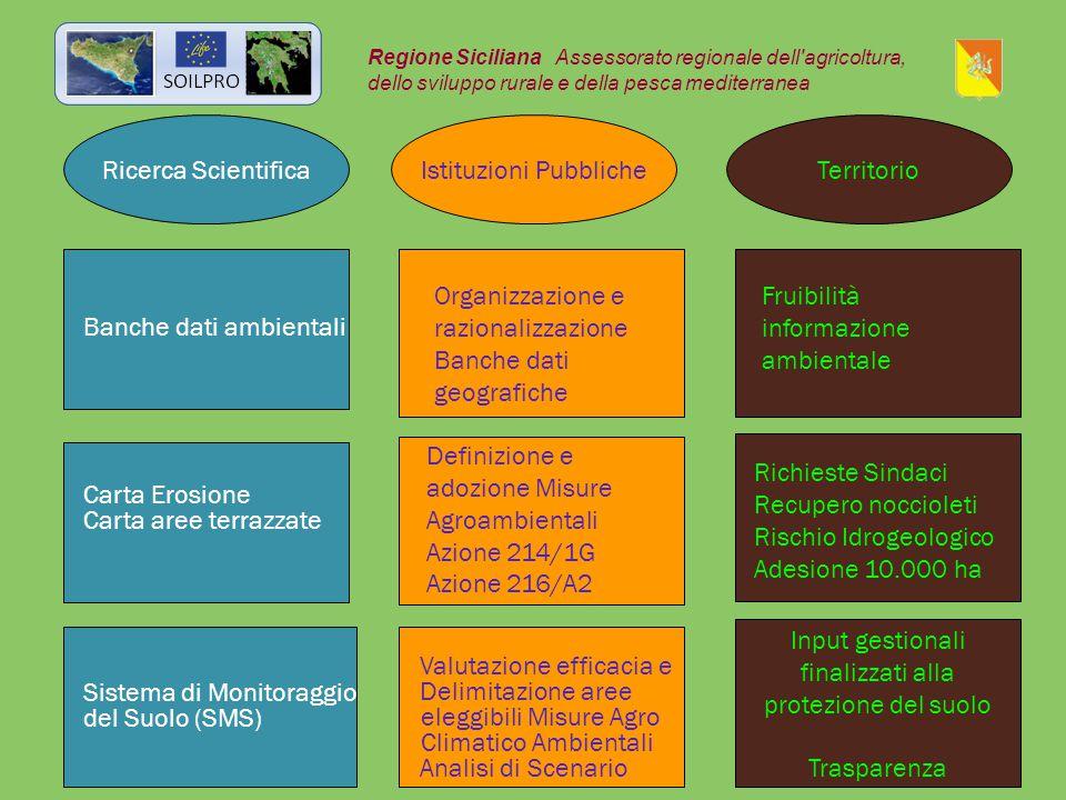 Ricerca Scientifica Istituzioni PubblicheTerritorio Regione Siciliana Assessorato regionale dell'agricoltura, dello sviluppo rurale e della pesca medi