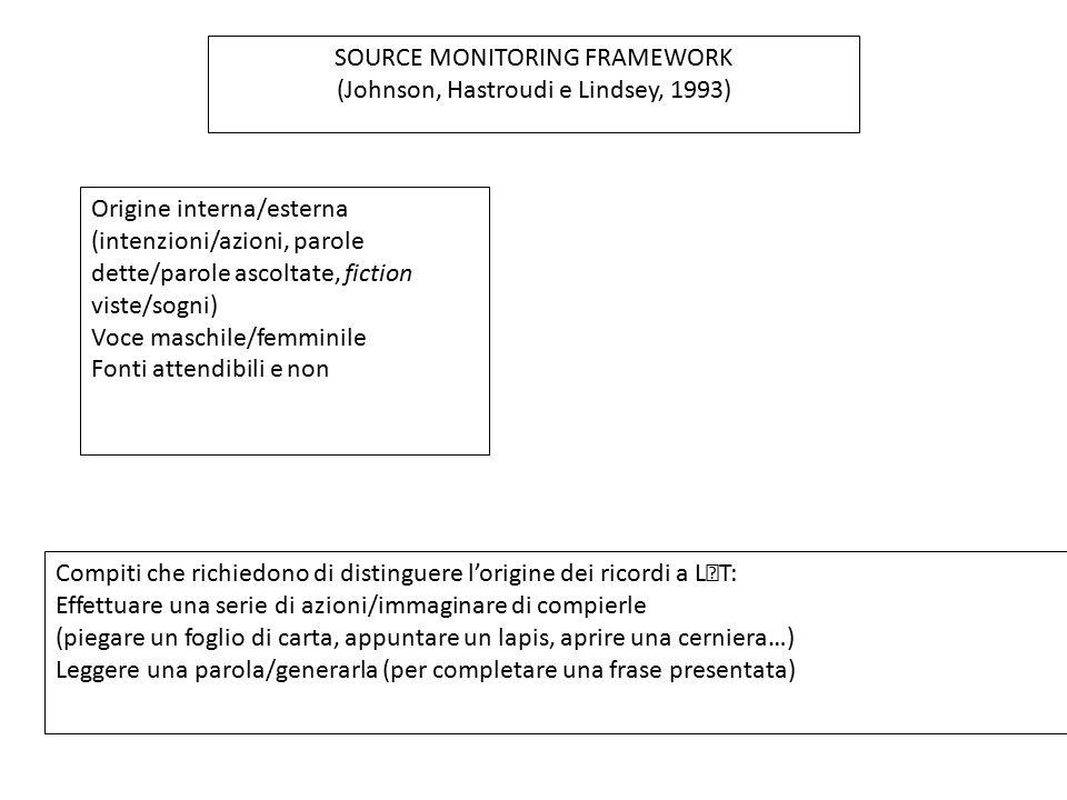 SOURCE MONITORING FRAMEWORK (Johnson, Hastroudi e Lindsey, 1993) Compiti che richiedono di distinguere l'origine dei ricordi a LT: Effettuare una seri