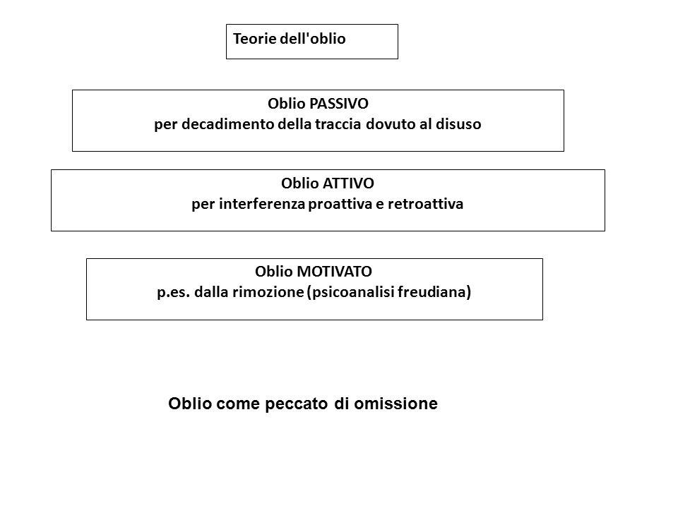 Teorie dell'oblio Oblio PASSIVO per decadimento della traccia dovuto al disuso Oblio MOTIVATO p.es. dalla rimozione (psicoanalisi freudiana) Oblio ATT