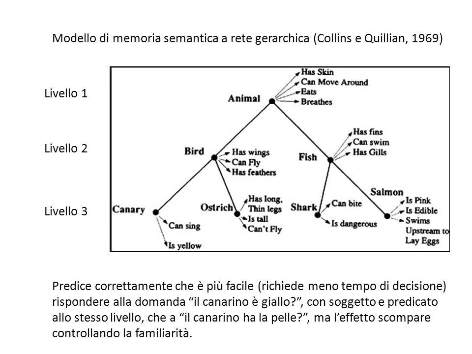 Modello di memoria semantica a rete gerarchica (Collins e Quillian, 1969) Livello 1 Livello 2 Livello 3 Predice correttamente che è più facile (richie