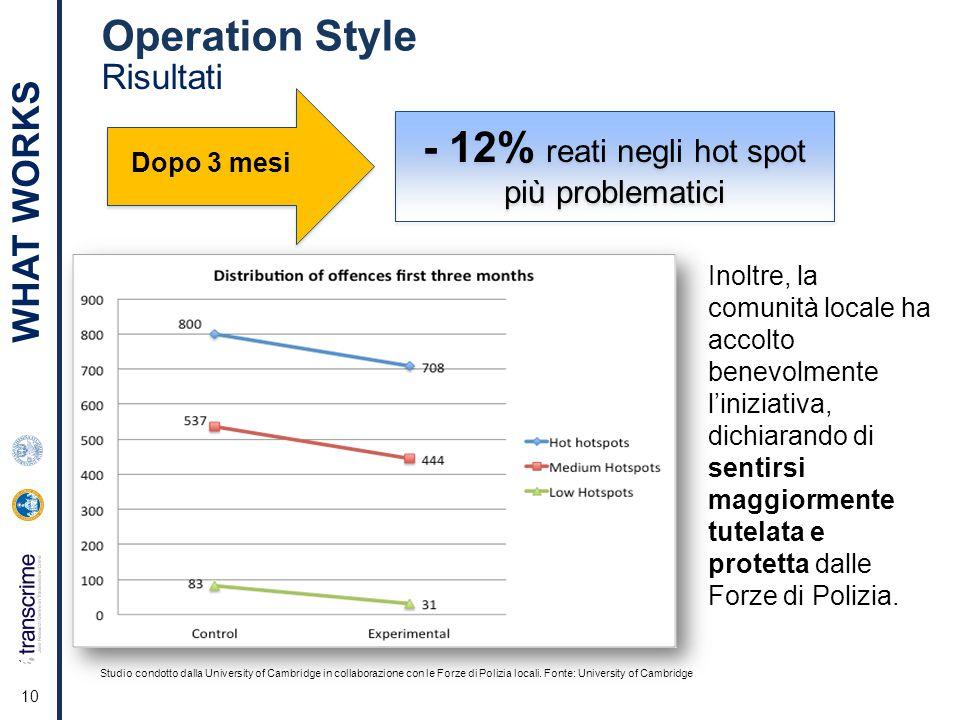 10 Risultati Operation Style - 12% reati negli hot spot più problematici Studio condotto dalla University of Cambridge in collaborazione con le Forze