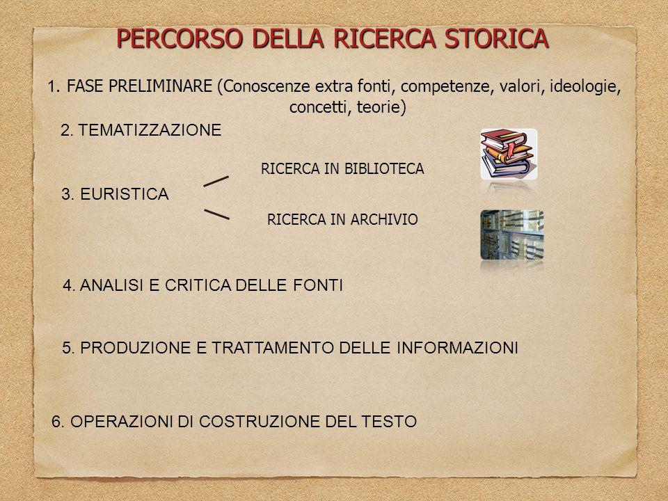2. TEMATIZZAZIONE PERCORSO DELLA RICERCA STORICA 1. FASE PRELIMINARE (Conoscenze extra fonti, competenze, valori, ideologie, concetti, teorie) 3. EURI