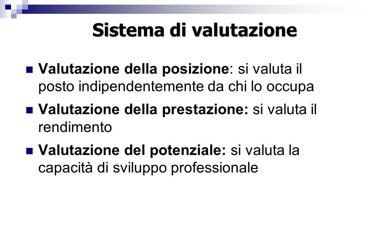 Sistema di valutazione Valutazione della posizione: si valuta il posto indipendentemente da chi lo occupa Valutazione della prestazione: si valuta il rendimento Valutazione del potenziale: si valuta la capacità di sviluppo professionale
