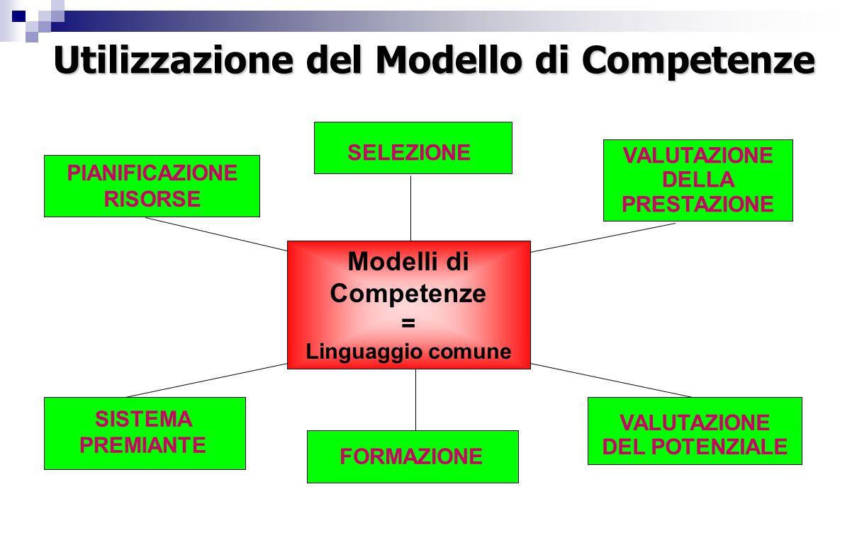 PIANIFICAZIONE RISORSE SISTEMA PREMIANTE SELEZIONE FORMAZIONE VALUTAZIONE DEL POTENZIALE VALUTAZIONE DELLA PRESTAZIONE Modelli di Competenze = Linguaggio comune Utilizzazione del Modello di Competenze