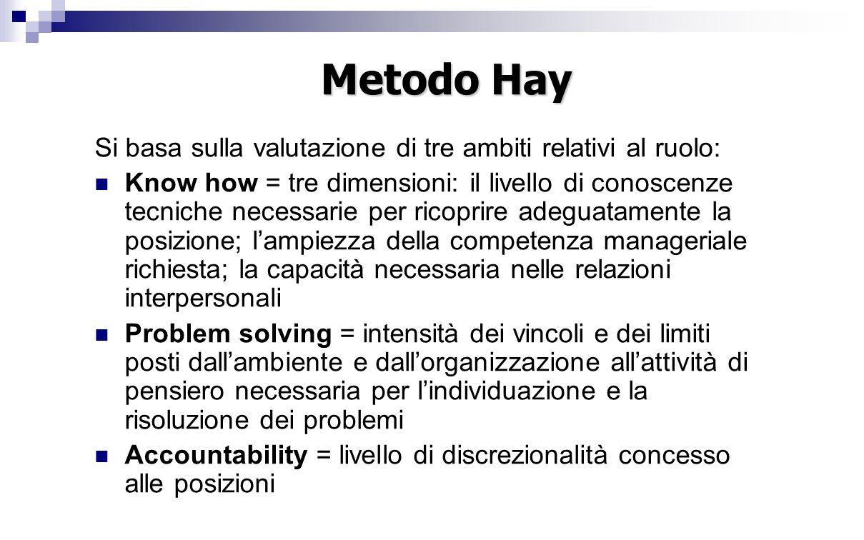 Metodo Hay Si basa sulla valutazione di tre ambiti relativi al ruolo: Know how = tre dimensioni: il livello di conoscenze tecniche necessarie per rico