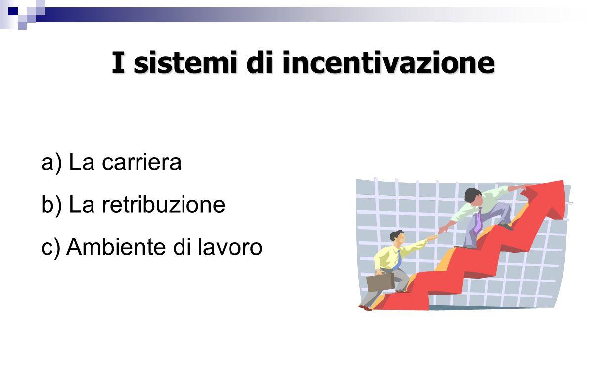a) La carriera b) La retribuzione c) Ambiente di lavoro I sistemi di incentivazione