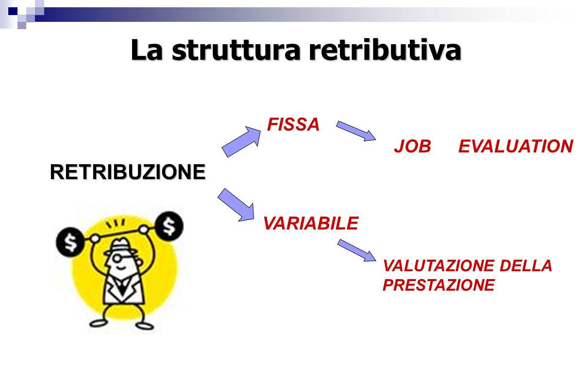La struttura retributiva RETRIBUZIONE FISSA JOB EVALUATION VARIABILE VALUTAZIONE DELLA PRESTAZIONE