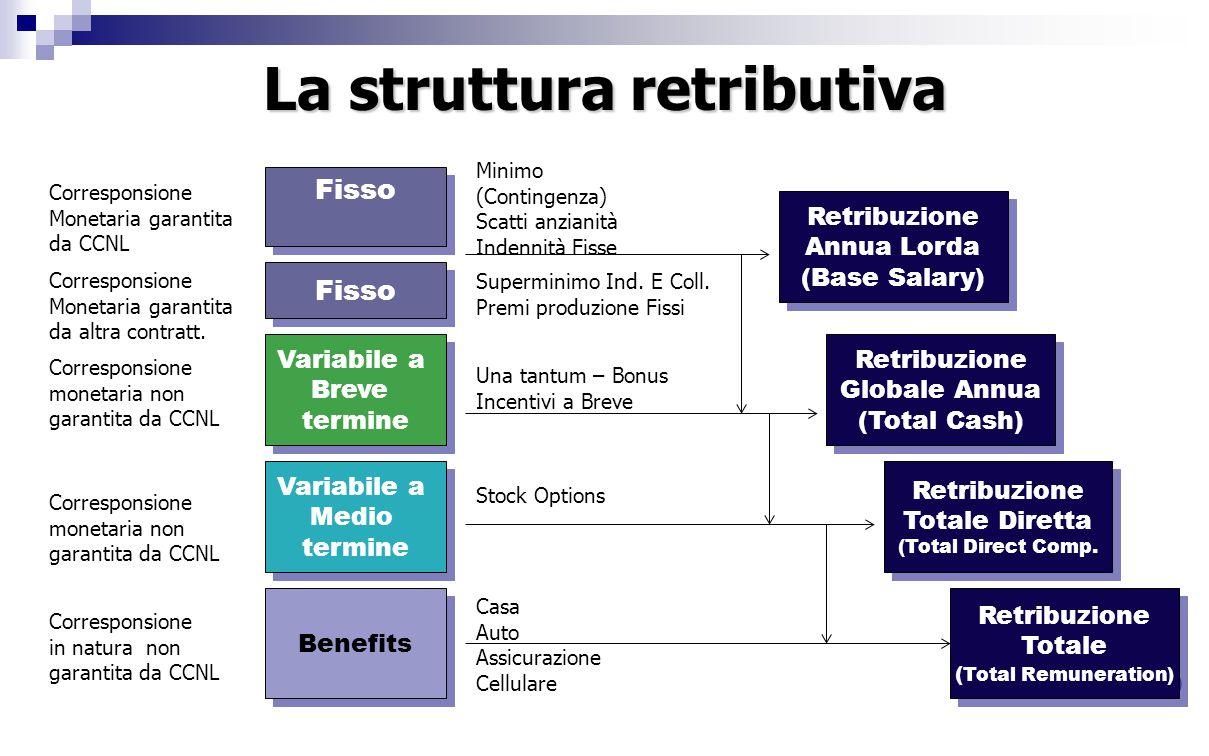 La struttura retributiva Fisso Variabile a Breve termine Variabile a Breve termine Benefits Variabile a Medio termine Variabile a Medio termine Retribuzione Annua Lorda (Base Salary) Retribuzione Annua Lorda (Base Salary) Fisso Retribuzione Globale Annua (Total Cash) Retribuzione Globale Annua (Total Cash) Retribuzione Totale Diretta (Total Direct Comp.