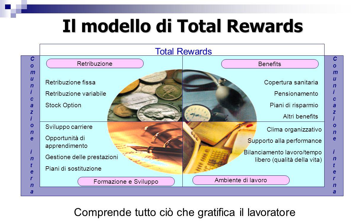 Il modello di Total Rewards Retribuzione fissa Retribuzione variabile Stock Option Retribuzione Copertura sanitaria Pensionamento Piani di risparmio A