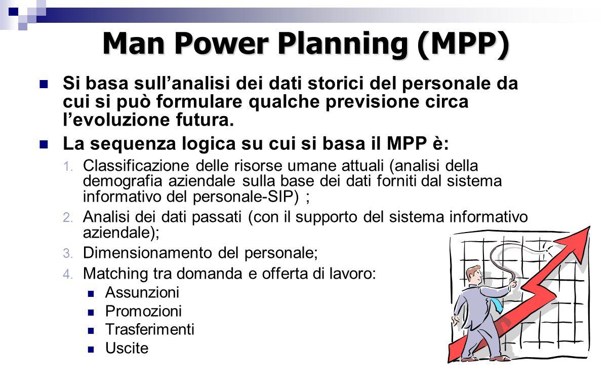 Man Power Planning (MPP) Si basa sull'analisi dei dati storici del personale da cui si può formulare qualche previsione circa l'evoluzione futura.