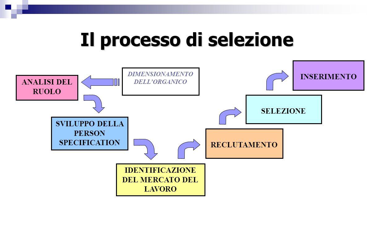 Il processo di selezione ANALISI DEL RUOLO SVILUPPO DELLA PERSON SPECIFICATION IDENTIFICAZIONE DEL MERCATO DEL LAVORO RECLUTAMENTO SELEZIONE INSERIMENTO DIMENSIONAMENTO DELL'ORGANICO