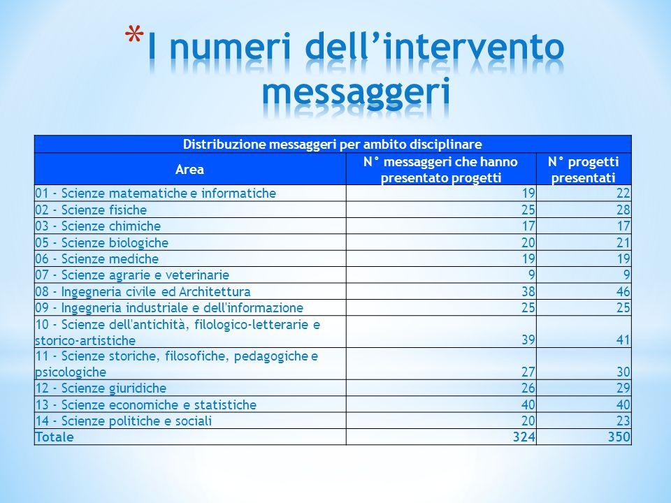 Distribuzione messaggeri per ambito disciplinare Area N° messaggeri che hanno presentato progetti N° progetti presentati 01 - Scienze matematiche e in