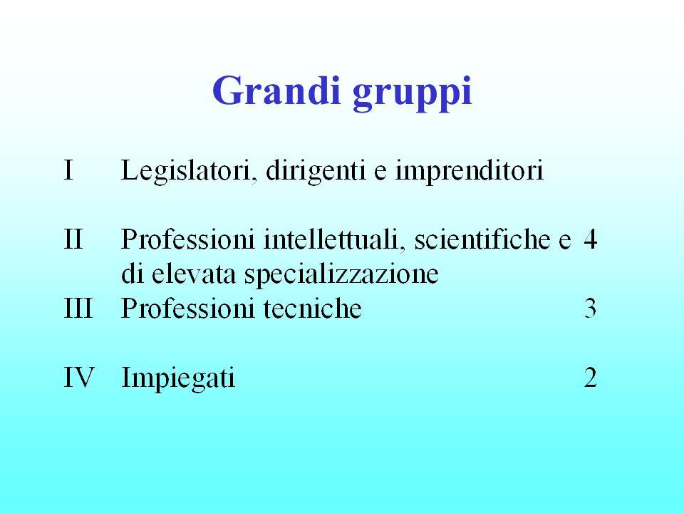 Grandi gruppi