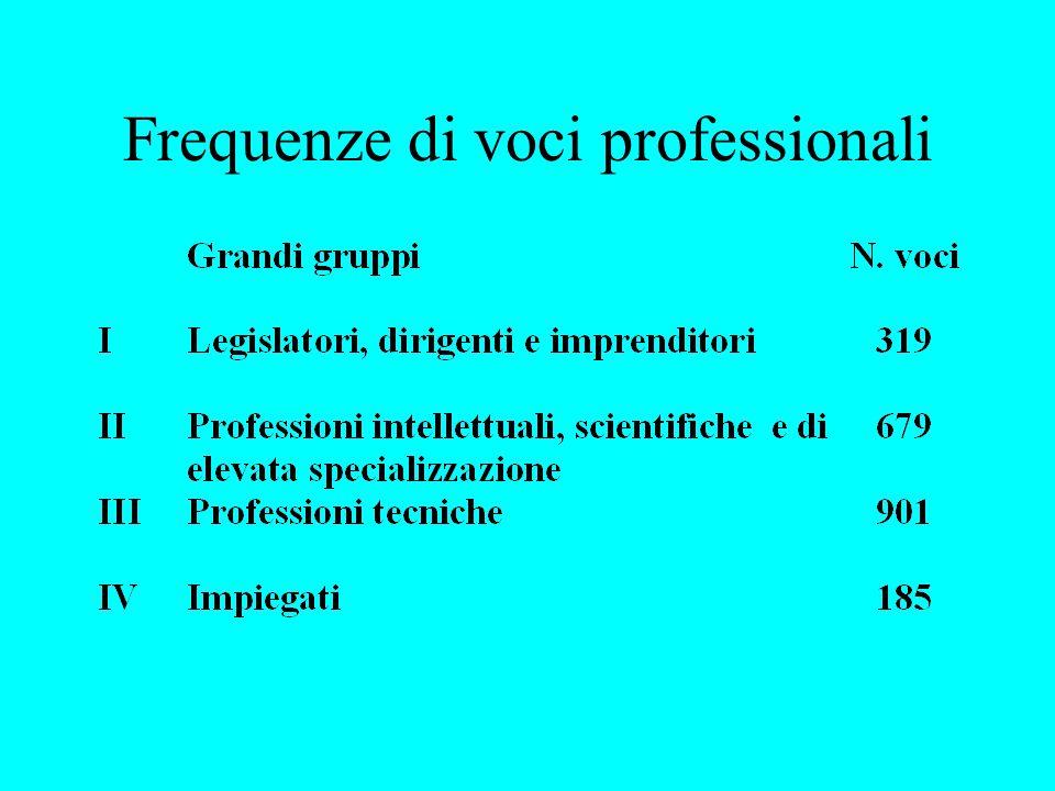 Frequenze di voci professionali