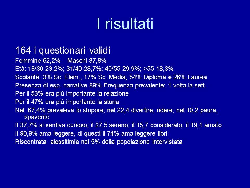 I risultati 164 i questionari validi Femmine 62,2% Maschi 37,8% Età: 18/30 23,2%; 31/40 28,7%; 40/55 29,9%; >55 18,3% Scolarità: 3% Sc.