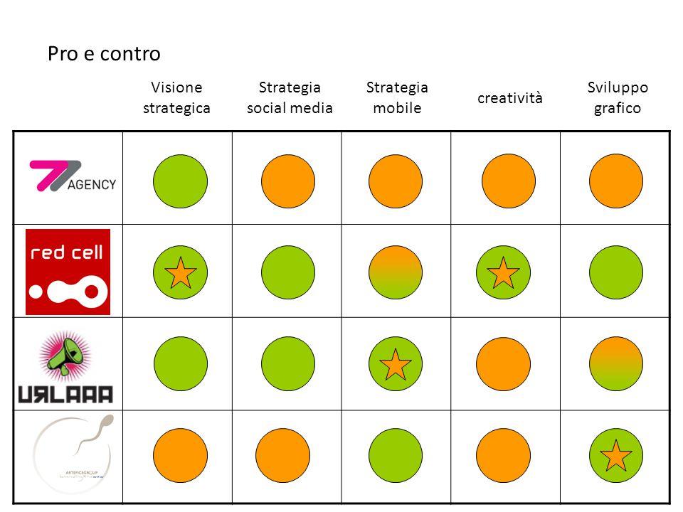 Visione strategica Pro e contro Strategia social media Strategia mobile creatività Sviluppo grafico