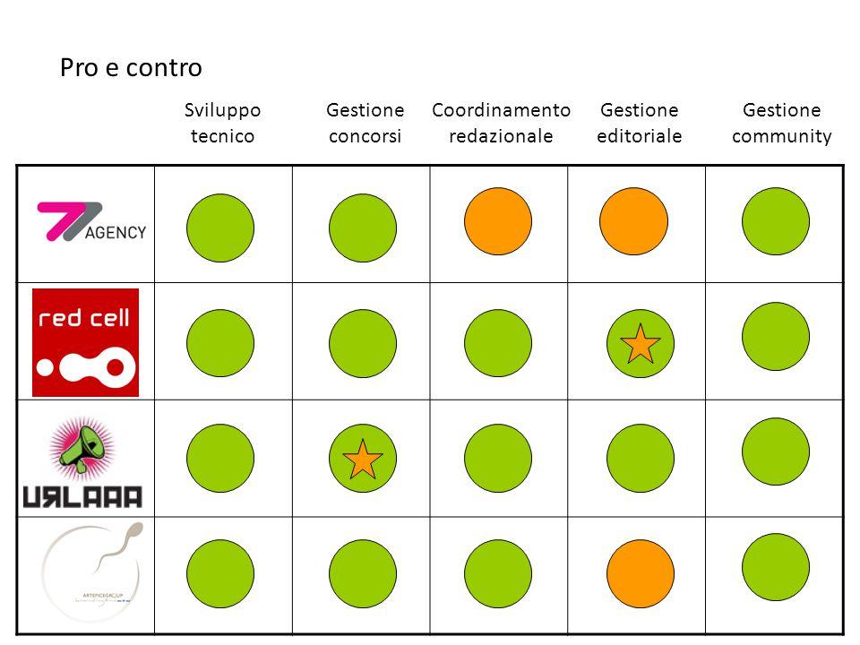Sviluppo tecnico Pro e contro Gestione concorsi Coordinamento redazionale Gestione editoriale Gestione community