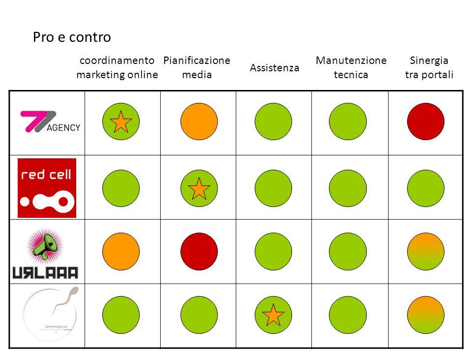 coordinamento marketing online Pro e contro Pianificazione media Assistenza Manutenzione tecnica Sinergia tra portali